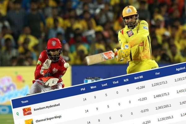 IPL: टुंगो लाग्यो अन्तिम ४ टिम, चेन्नईद्वारा पन्जाव ५ विकेटले पराजित (को-को बाहिरिए ?)